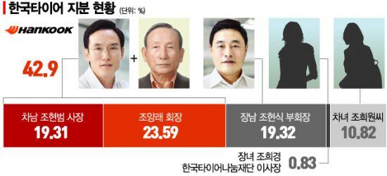 속도내는 법원 가정조사…한국타이어 장녀, 법정서 무슨 말 할까