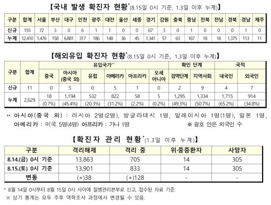 교회 중심 코로나19 전파 심각…정부, 수도권 사회적거리두기 강화(종합)