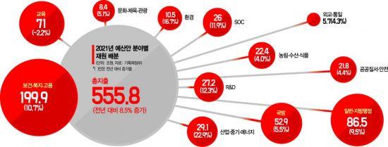 보건·복지·고용 199.9兆…내년 예산 36% 집중(종합)