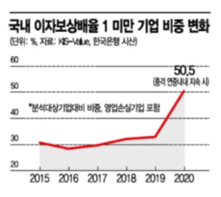 좀비로 변하는 기업들…韓기업 절반, 번 돈으로 이자도 못낼 판