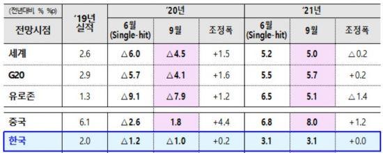 OECD, 세계경제 성장률 -4.5%로 상향…한국은 -1.0%로 가장 견조
