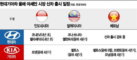 """""""아세안서 일본차 잡는다""""…현대기아차, 하반기 신차 7종 출시"""