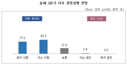 """소상공인 80.0% """"올 3분기 이후 경영상황 악화될 것"""""""