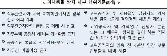 추미애·박덕흠 조사요구 권익위, '이해충돌방지법' 제정 추진