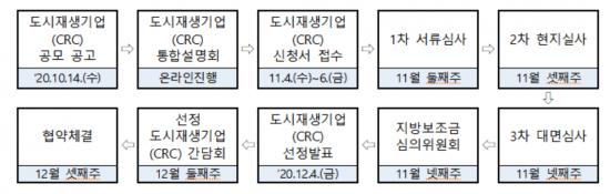 서울시 '도시재생기업' 공개 모집…최대 2억8700만원 지원