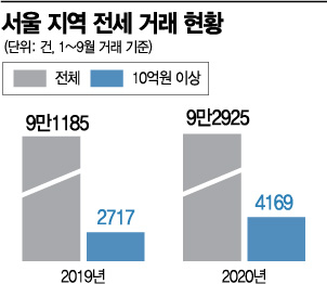 서울 10억 이상 전세 거래, 1년새 65% 급증