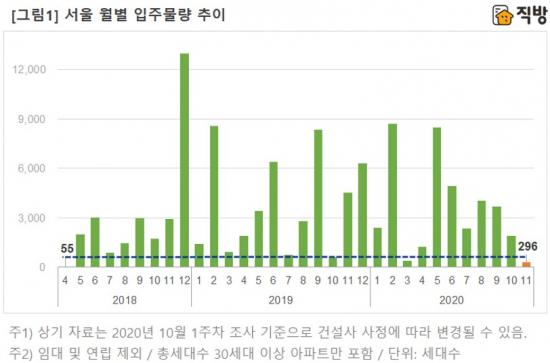 11월 서울 입주물량 31개월 만에 '최저'…전세난 심화 우려