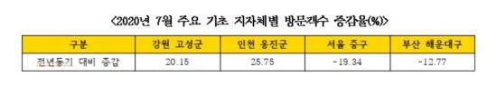 """[2020국감] """"코로나19 직격탄 관광산업, 빅데이터로 돌파구 찾아야"""""""