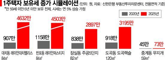 강남아파트 가진 1억 연봉 직장인… 5년 뒤, 연봉 절반은 보유세 낸다