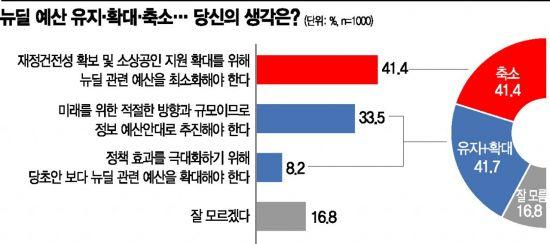 뉴딜 예산 '현행유지·확대' 41.7% vs '축소' 41.4%