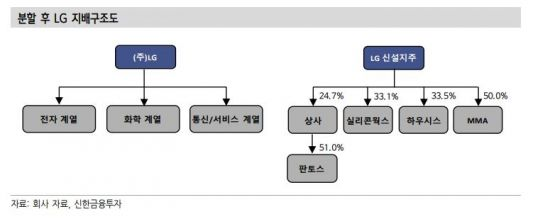 LG와 이별하는 구본준, 계열분리 진행방식은