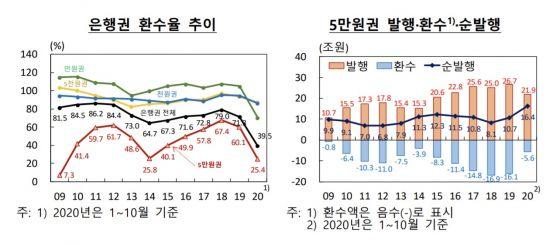 '신사임당 실종사건'…한은, 5만원권 경로 파악해보니 (종합)