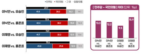 윤석열 직무정지 '부적절' 52%…문 대통령 지지율 2.6%p 하락