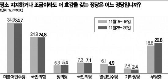 서울 지지도, 민주당 34.9% vs 국민의힘 24.7%