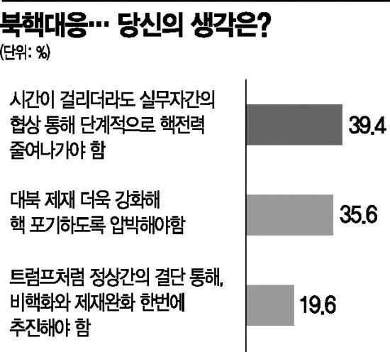 """국민 39.4% """"북핵, 실무협상 통해 단계적 감축해야'"""