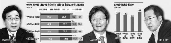 [아경 여론조사] 女·40대 지지율 높은 이낙연, 유승민·홍준표 모두 앞섰다
