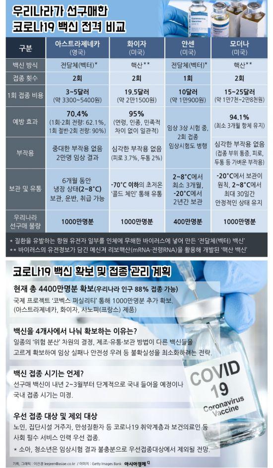 [인포그래픽]우리나라가 선구매한 코로나19 백신 전격비교