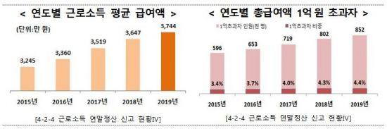 [2020 국세통계]금융소득 5억 초과자 4810명…전년比 5.6%↑
