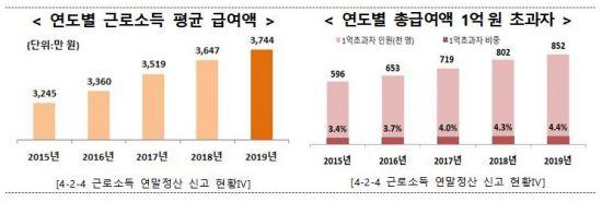 [2020 국세통계]1억 초과 연봉자 85만2000명…전년比 6.2%↑