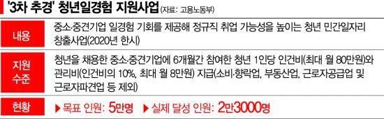 [단독]3차 추경 뜯어보니…절반도 못채운 '청년일경험' 채용