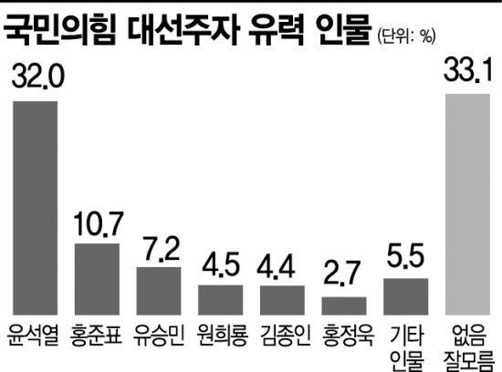 [아경 여론조사] 계속되는 윤석열 독주…가상대결 野 후보 1위, 與 후보 우위