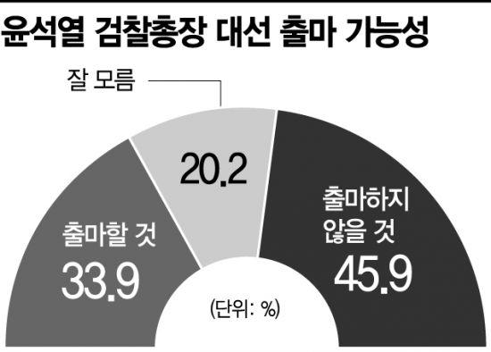 """[아경 여론조사] 국민 절반 """"윤석열 대선 출마 않을 것"""""""