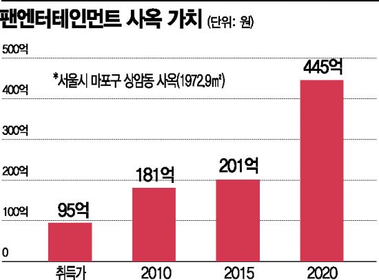 팬엔터테인먼트, 드라마 IP 100% 보유… 사옥 가치 2.5배로