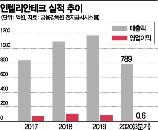 해상 안테나 '넘버원' 인텔리안테크‥우주 인터넷시장 진입 성공