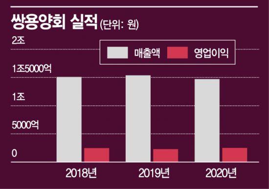 쌍용양회, 친환경 제조설비 '미래경영' 올라갈 일만 남았다