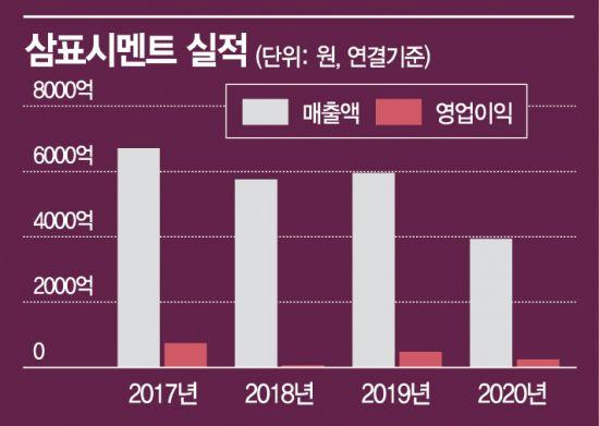 삼표시멘트, 성숙기 시멘트 시장 원가절감으로 수익성 개선