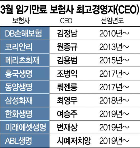 """성과낸 보험사 CEO 연임 행렬…""""조직 안정 우선""""(종합)"""