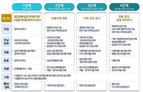 """'사회적 거리두기' 4단계로 간소화…""""2단계선 8인 모임 허용""""(종합)"""