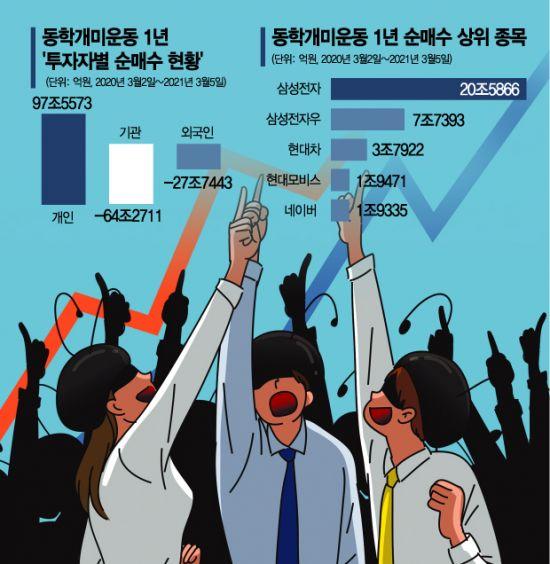 """동학개미운동 1년 '100조 순매수'…자본시장 새역사 """"돈의 힘으로 더 가는 코스피"""""""
