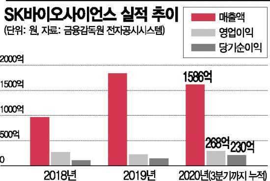 SK바이오사이언스, 위탁생산·개발까지 한국 대표 백신기업