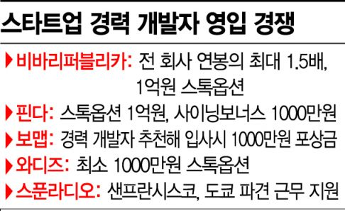 [IT개발자 쟁탈전] 2000년대 컴공科 전성시대