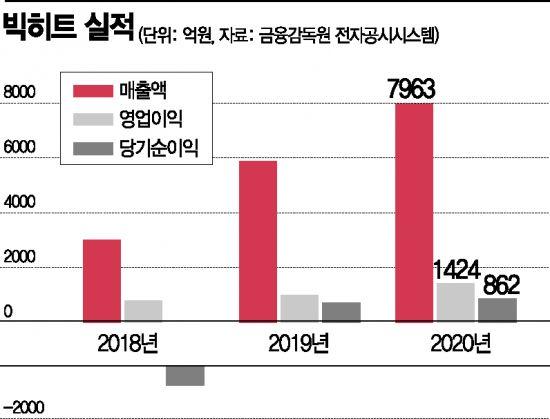 빅히트, 팬 커뮤니티 '위버스'…아티스트와 새 소통공간