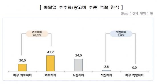 """배달앱 입점 음식점 63% """"수수료·광고비 과도하다"""""""