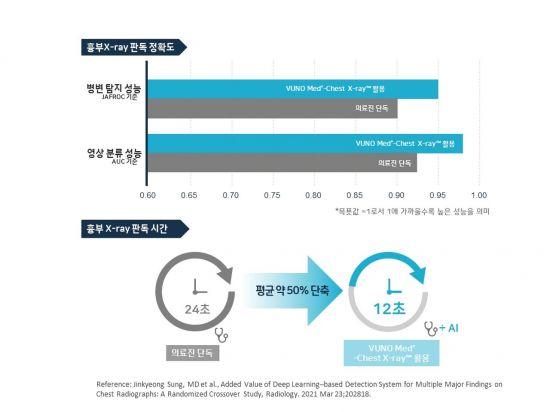"""토종 의료AI 솔루션, 세계적 권위 학술지 게재…""""판독시간 50% 단축"""""""