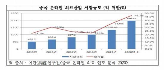 """""""중국의 온라인 의료 시장은 작년에만 47 % 성장했습니다… 시장을 선점하기위한 노력이 필요합니다"""""""
