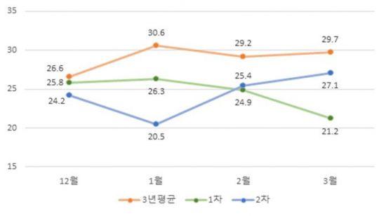 최근 3 년 대비 16 % 초 미세 먼지 농도 ↓ · 13 일 불량 일 ↓