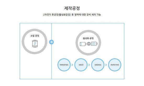 [단독]에이프로, LG엔솔-GM 배터리공장에 1천억 규모 장비 공급 추진