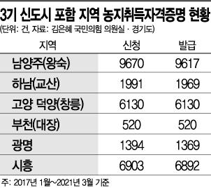 3기 신도시, 증명서 발급률 100% 육박