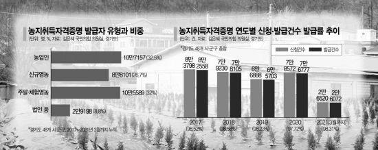 10명 중 7명 '가짜농부'…'경자유전' 사문화