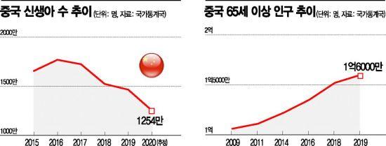 14억 중국의 참담한 현실…'인구대국' 자리바꿈 초읽기