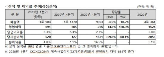 [자금조달]코오롱인더, '차입금 만기구조 개선' 500억 대출