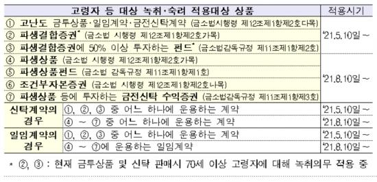 """""""원금 손실가능성 20% 넘는 투자상품...10일부터 녹취·숙려 의무"""""""
