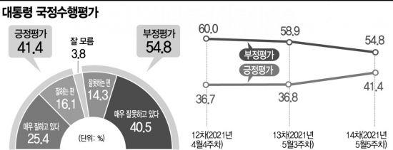 한미정상회담 70%가 긍정 평가…文 지지율 40%대 반등