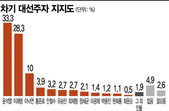 차기 대선주자 지지도 윤석열·이재명 '2강구도' 속 野 후보 강세