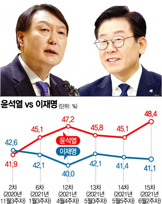 국민의힘·윤석열 동반 상승…'컨벤션 효과'