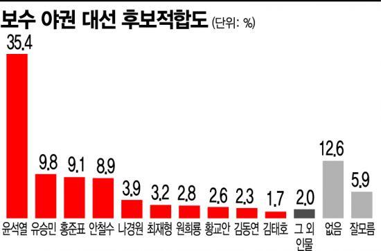 '이준석 효과' 野 대선 적합도 윤석열 이어 유승민 2위
